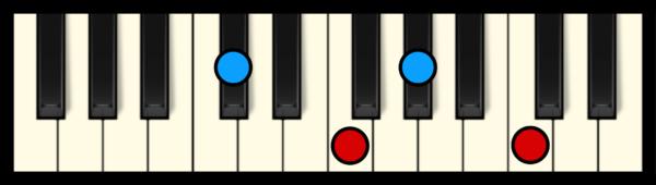 Dbmaj7 Chord on Piano