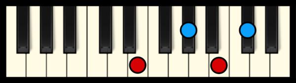 Db min 7 Chord on Piano (1st inversion)