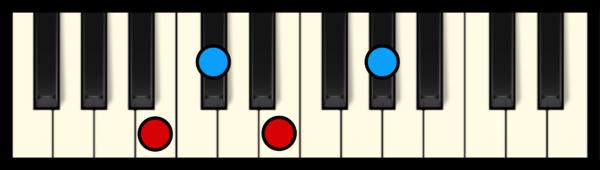 Db min 7 Chord on Piano (3rd inversion)
