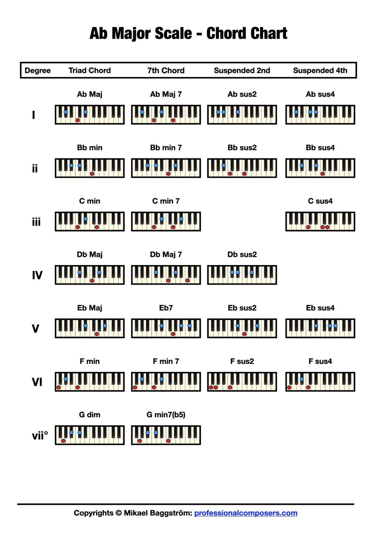Chord Chart - Ab Major Scale