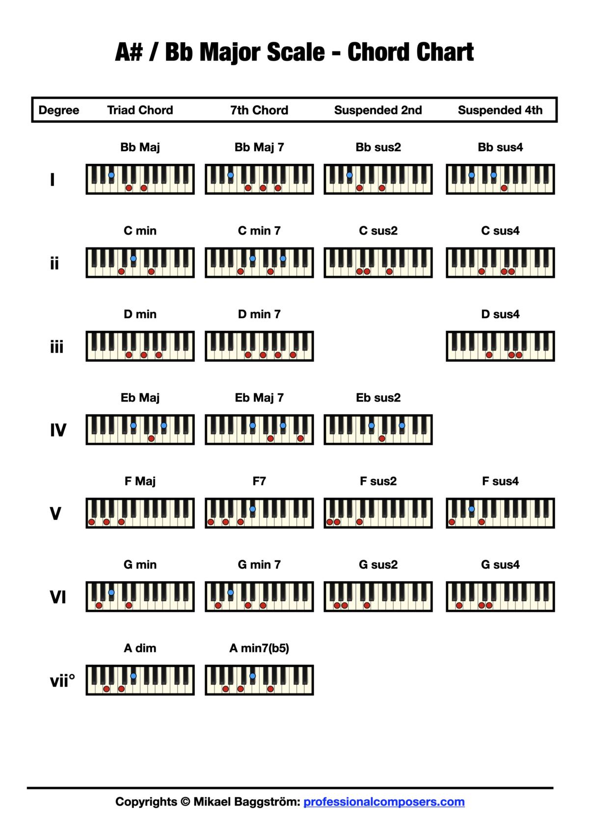 Chord Chart - Bb Major Scale