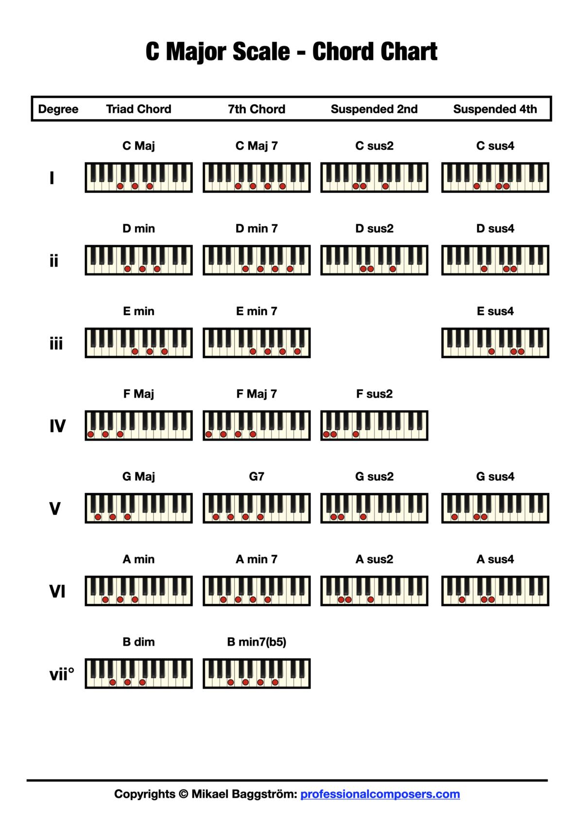 Chord Chart - C Major Scale