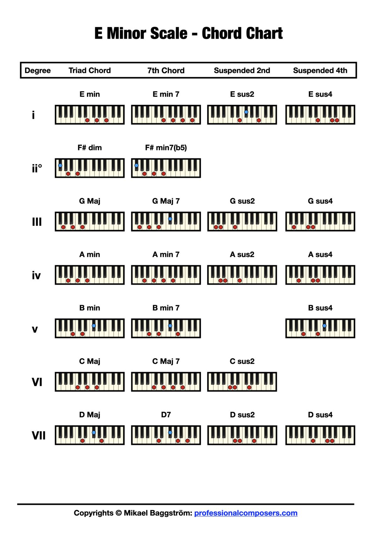 Chord Chart - E Minor Scale