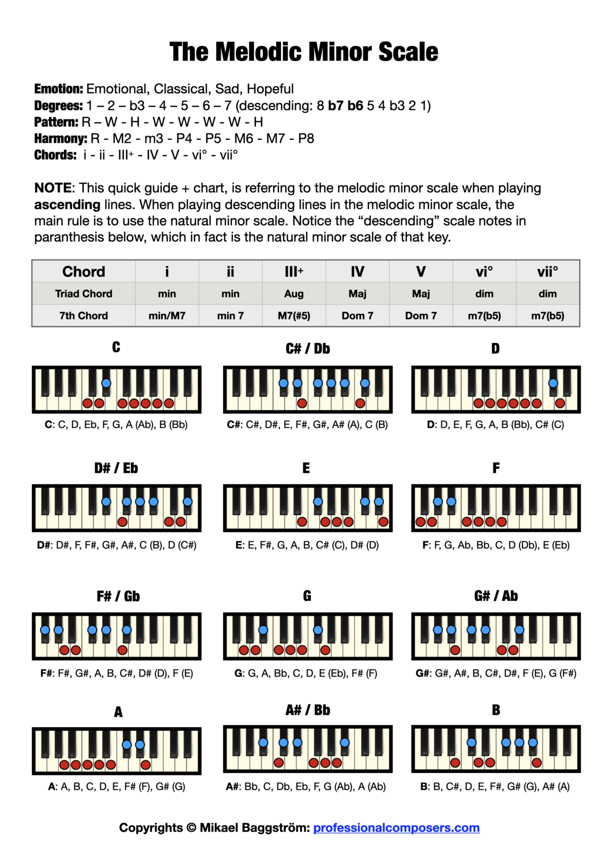 Chord Chart - The Melodic Minor Scale