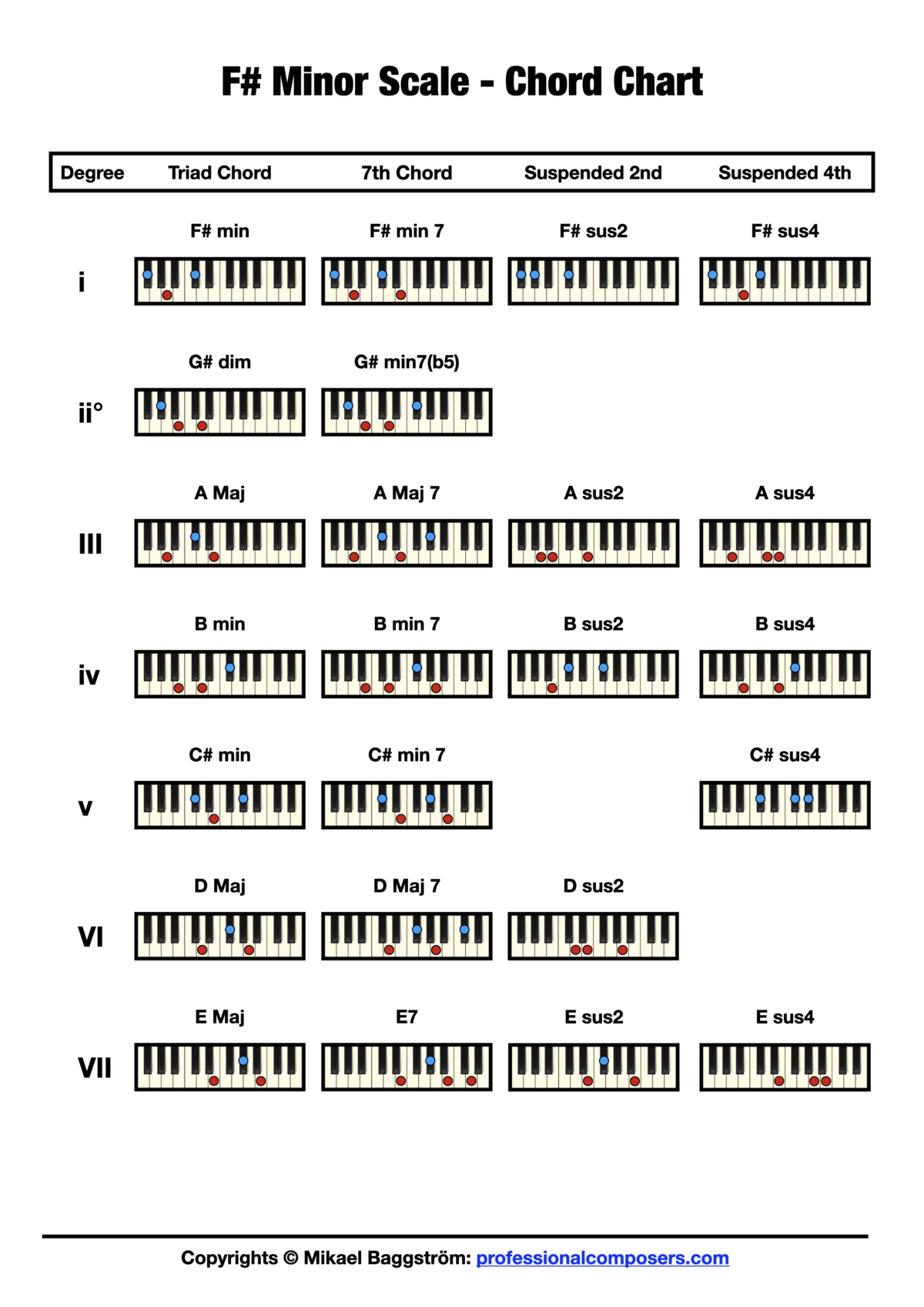 Chord Chart of F# Minor Scale