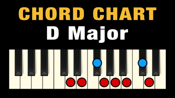 Chords in the Key of D Major