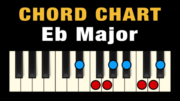 Chords in the Key of Eb Major
