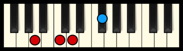 D7 Chord on Piano (2nd inversion)
