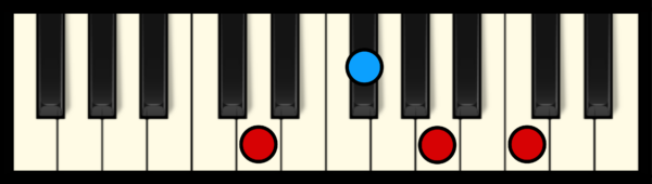D7 Chord on Piano
