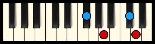 Dmaj7 Chord on Piano (1st inversion)