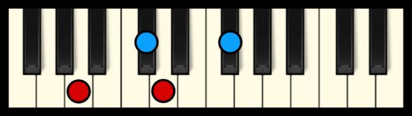 Dmaj7 Chord on Piano (2nd inversion)