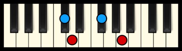 Dmaj7 Chord on Piano (3rd inversion)