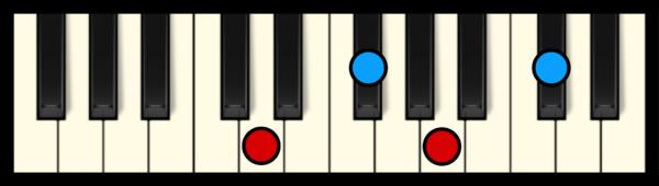 Dmaj7 Chord on Piano