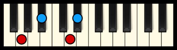 D# Maj 7 Chord on Piano (1st inversion)