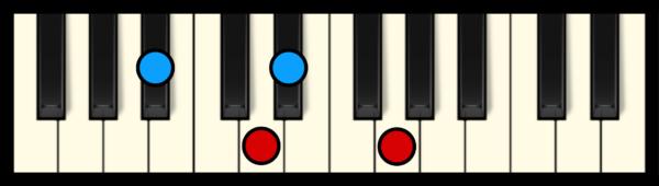 D# Maj 7 Chord on Piano (2nd inversion)