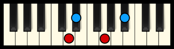 D# Maj 7 Chord on Piano (3rd inversion)