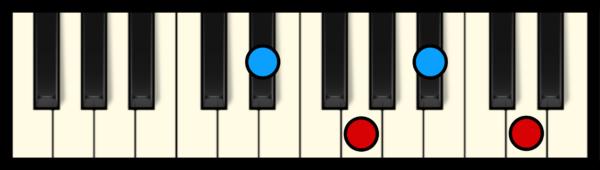 D# Maj 7 Chord on Piano