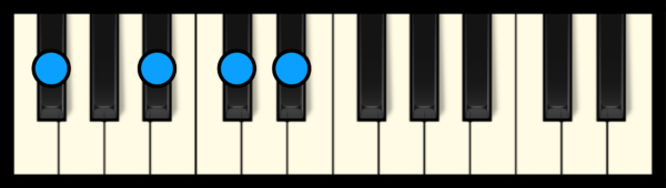 D# min 7 Chord on Piano (1st inversion)