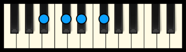 D# min 7 Chord on Piano (2nd inversion)