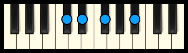 D# min 7 Chord on Piano (3rd inversion)