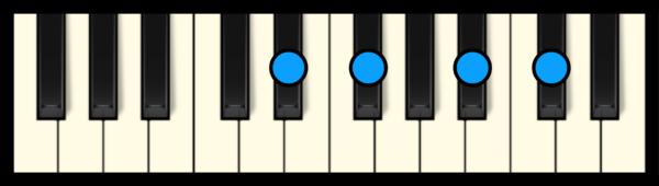 Eb min 7 Chord on Piano