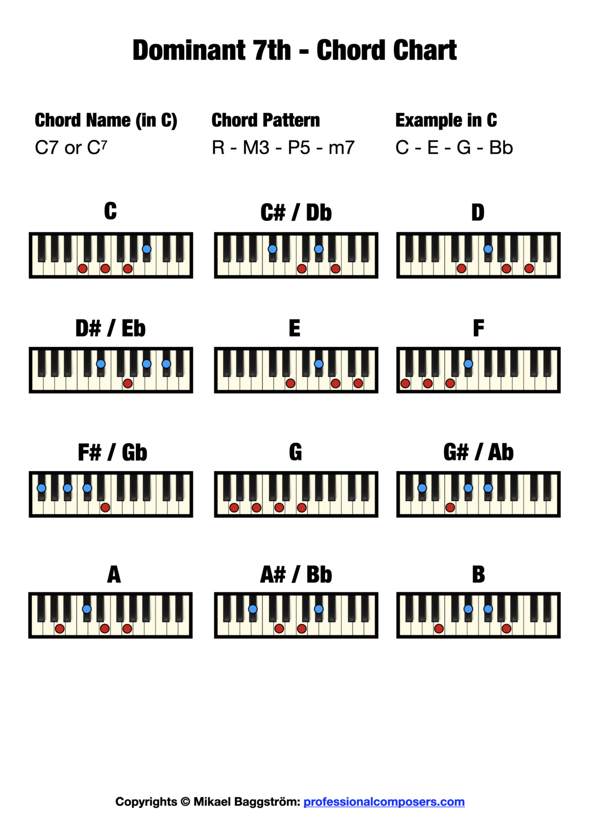 Dominant 7th Chord Chart on Piano