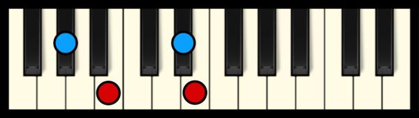 E Maj 7 Chord on Piano (1st inversion)