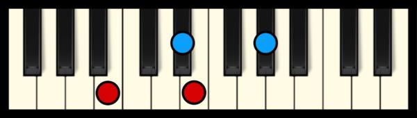 E Maj 7 Chord on Piano (2nd inversion)