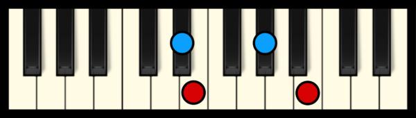 E Maj 7 Chord on Piano (3rd inversion)