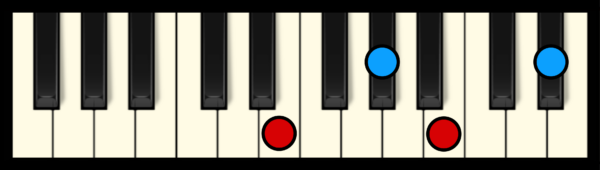 E Maj 7 Chord on Piano
