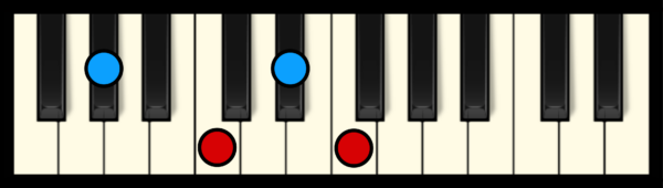 F min 7 Chord on Piano (1st inversion)