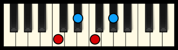 F min 7 Chord on Piano (2nd inversion)