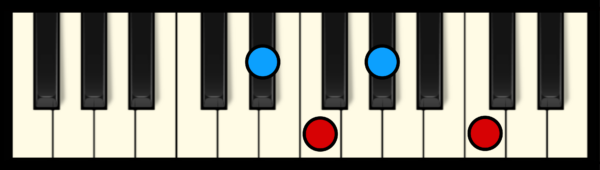 F min 7 Chord on Piano (3rd inversion)