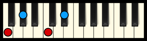 F min 7 Chord on Piano