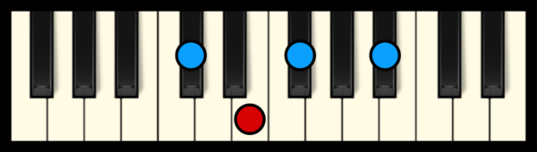 F#7 Chord on Piano (2nd inversion)