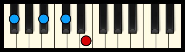Gb7 Chord on Piano