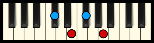 F# min 7 Chord on Piano (2nd inversion)