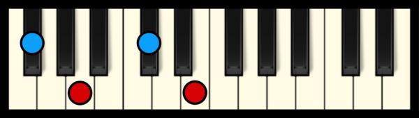 F# min 7 Chord on Piano