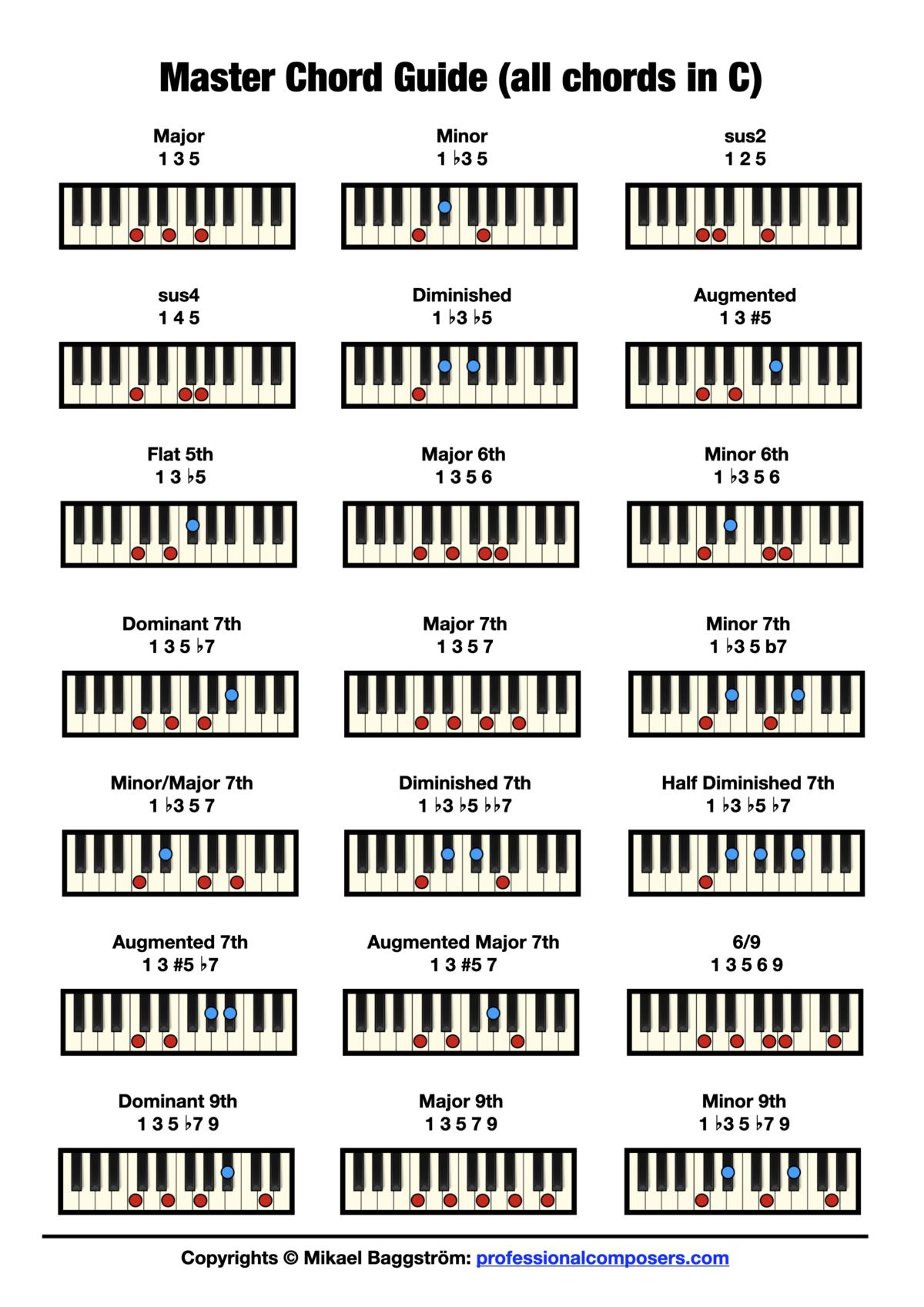 Free Piano Chord Chart