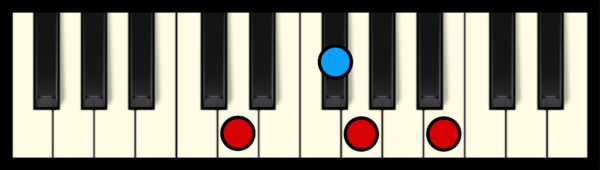 G Maj 7 Chord on Piano (2nd inversion)