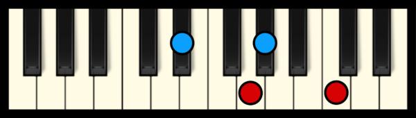 Ab Maj 7 Chord on Piano (2nd inversion)