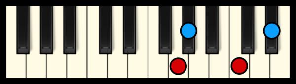 Ab Maj 7 Chord on Piano (3rd inversion)