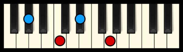 Ab Maj 7 Chord on Piano