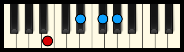 G# min 7 Chord on Piano (1st inversion)