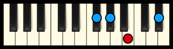 G# min 7 Chord on Piano (3rd inversion)