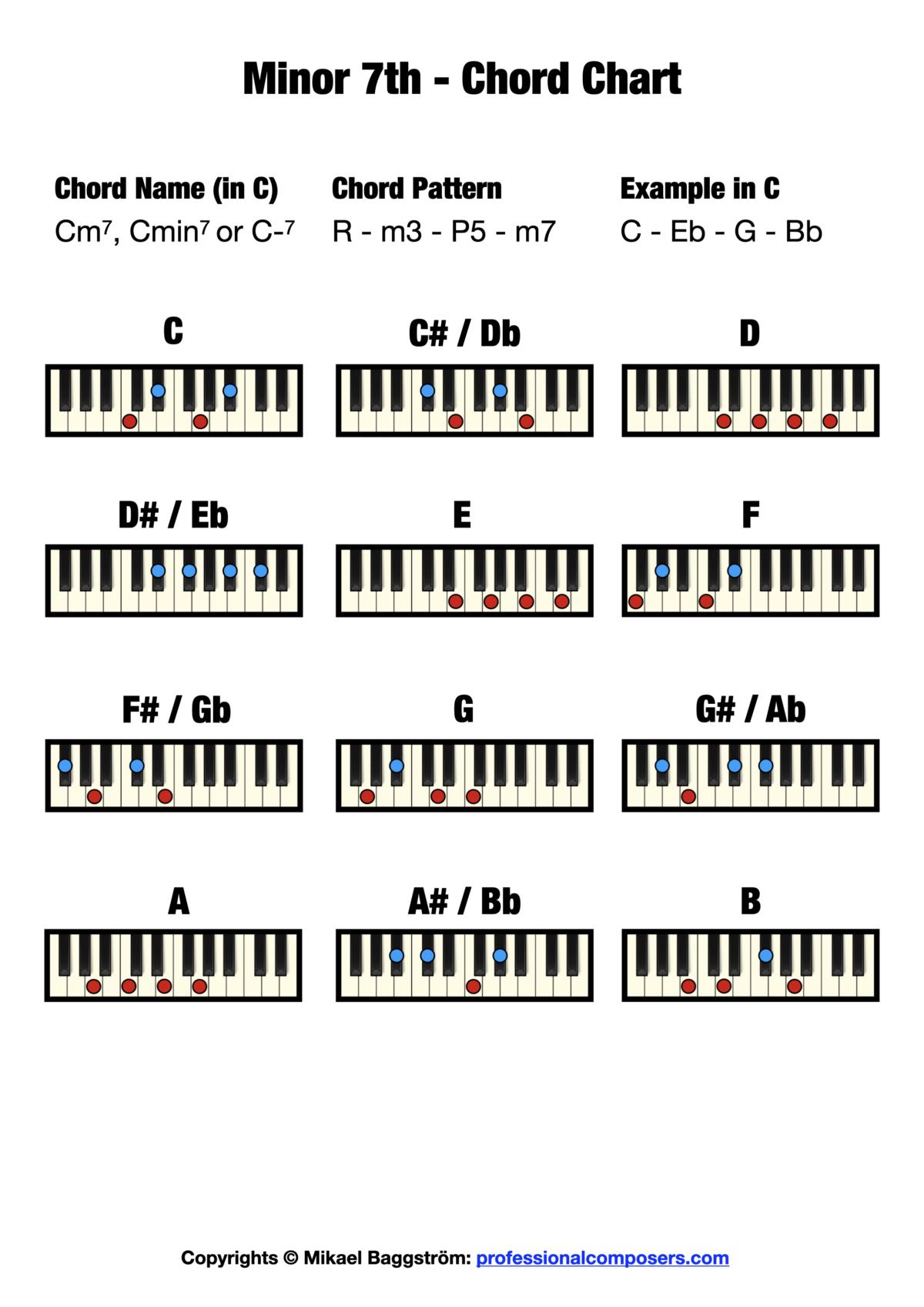 Minor 7th Chord Chart on Piano