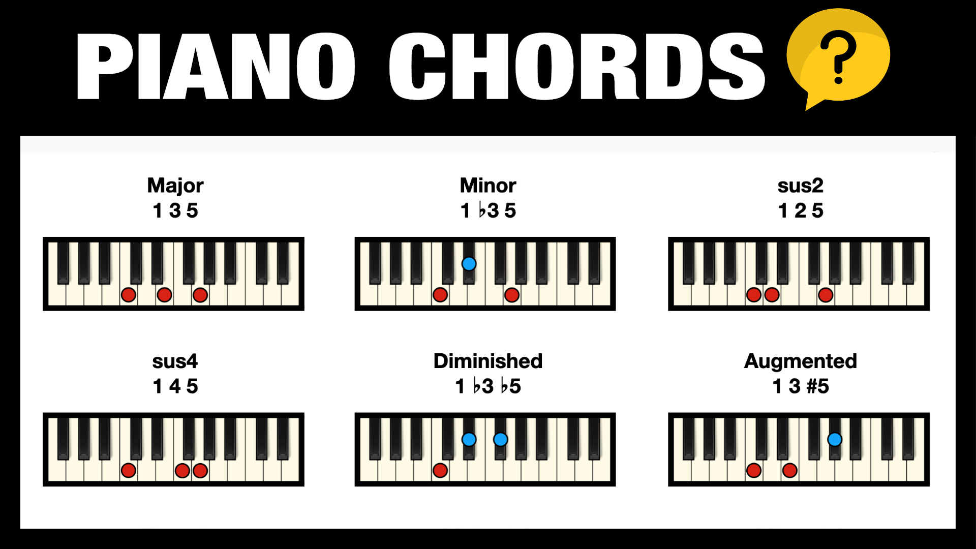 Free Piano Chord Chart Pictures + Download   Professional Composers