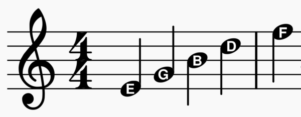 Treble Clef - Note Names (Lines)